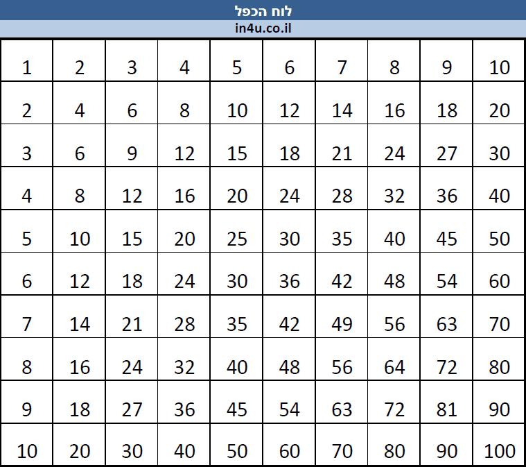 לוח הכפל