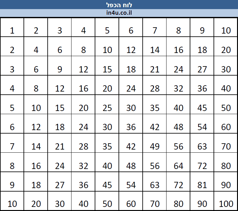 15 20 multiplication table tables de multiplication for Table de multiplication